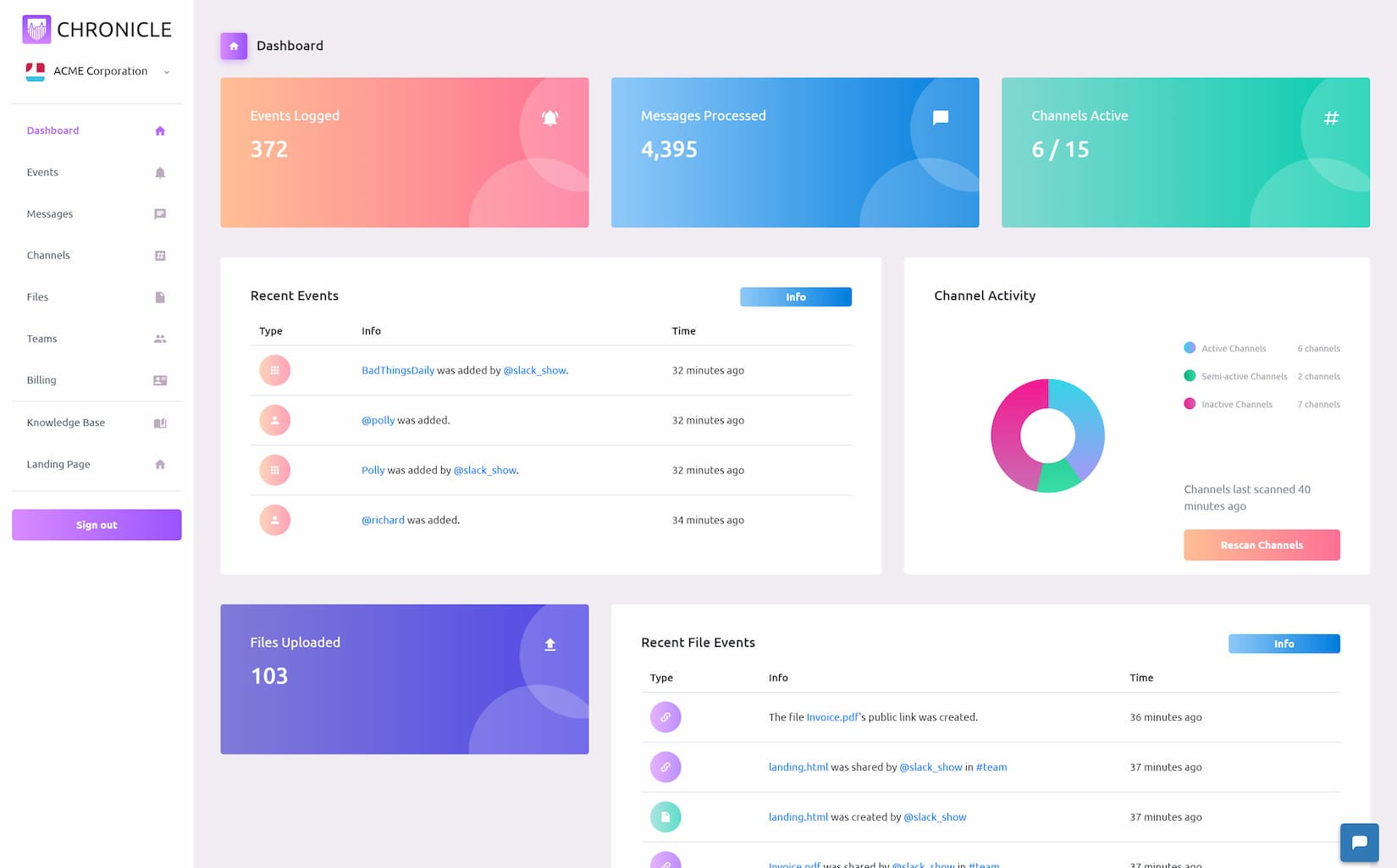 Chronicle Dashboard